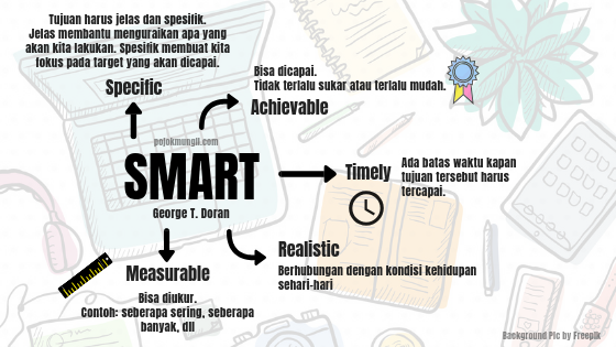 resolusi tahun baru, smart