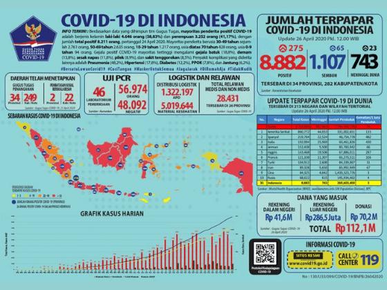 infografis covid19