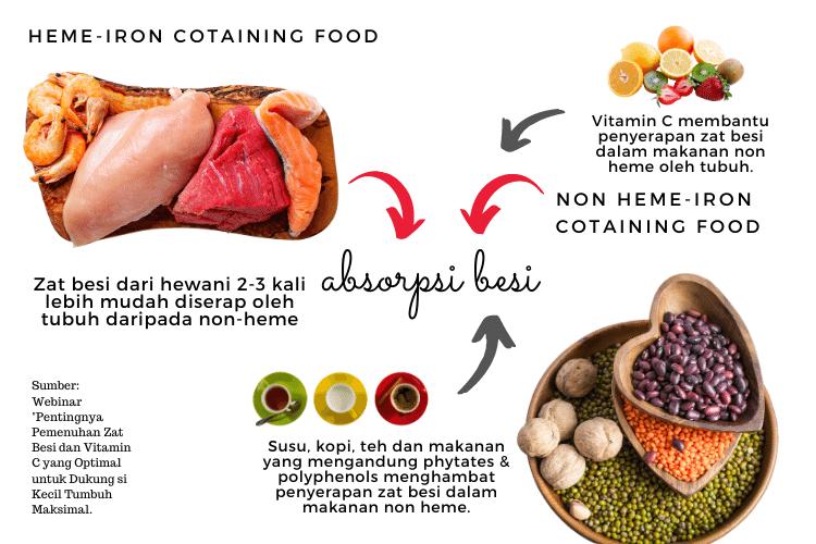 pentingnya vitamin C untuk penyerapan zat besi