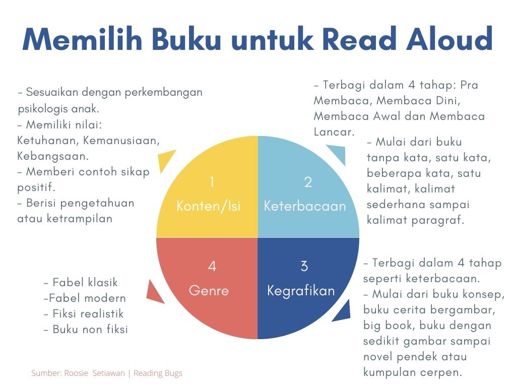 tips memilih buku anak